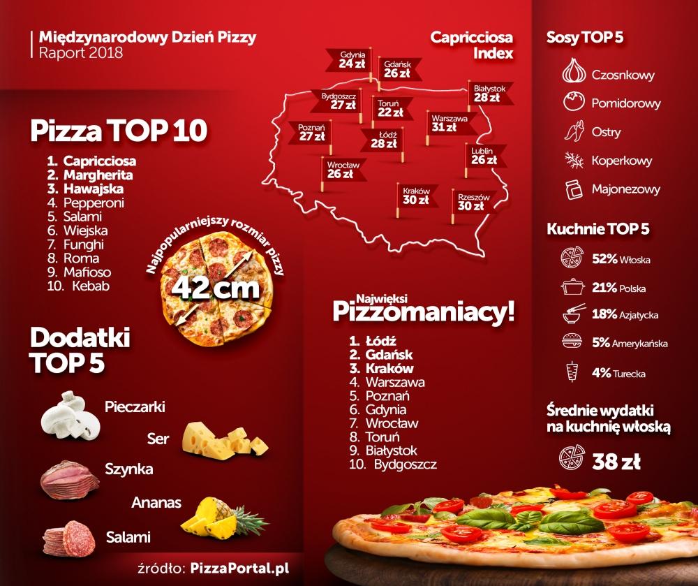 PizzaPortal.pl - raport o pizzy 2018